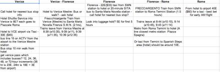 Italy Transportation Planning